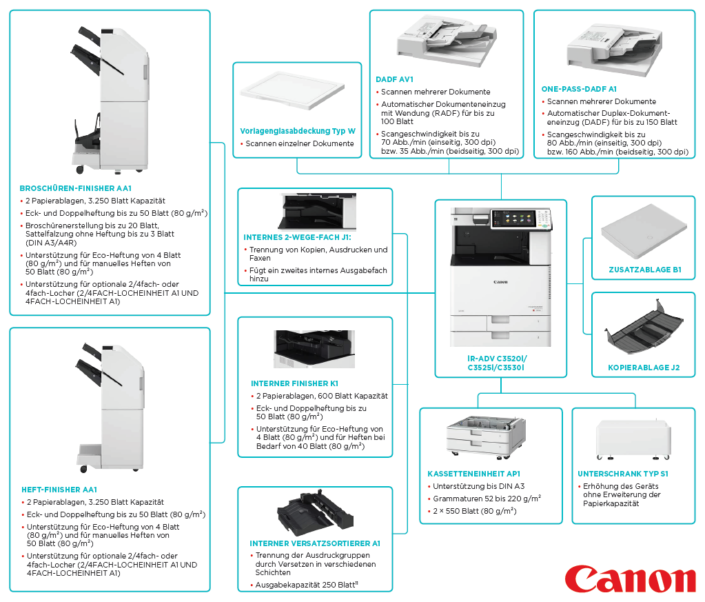 Canon iR ADVANCE C 3520 C 3525i C 3530i Konfiguration