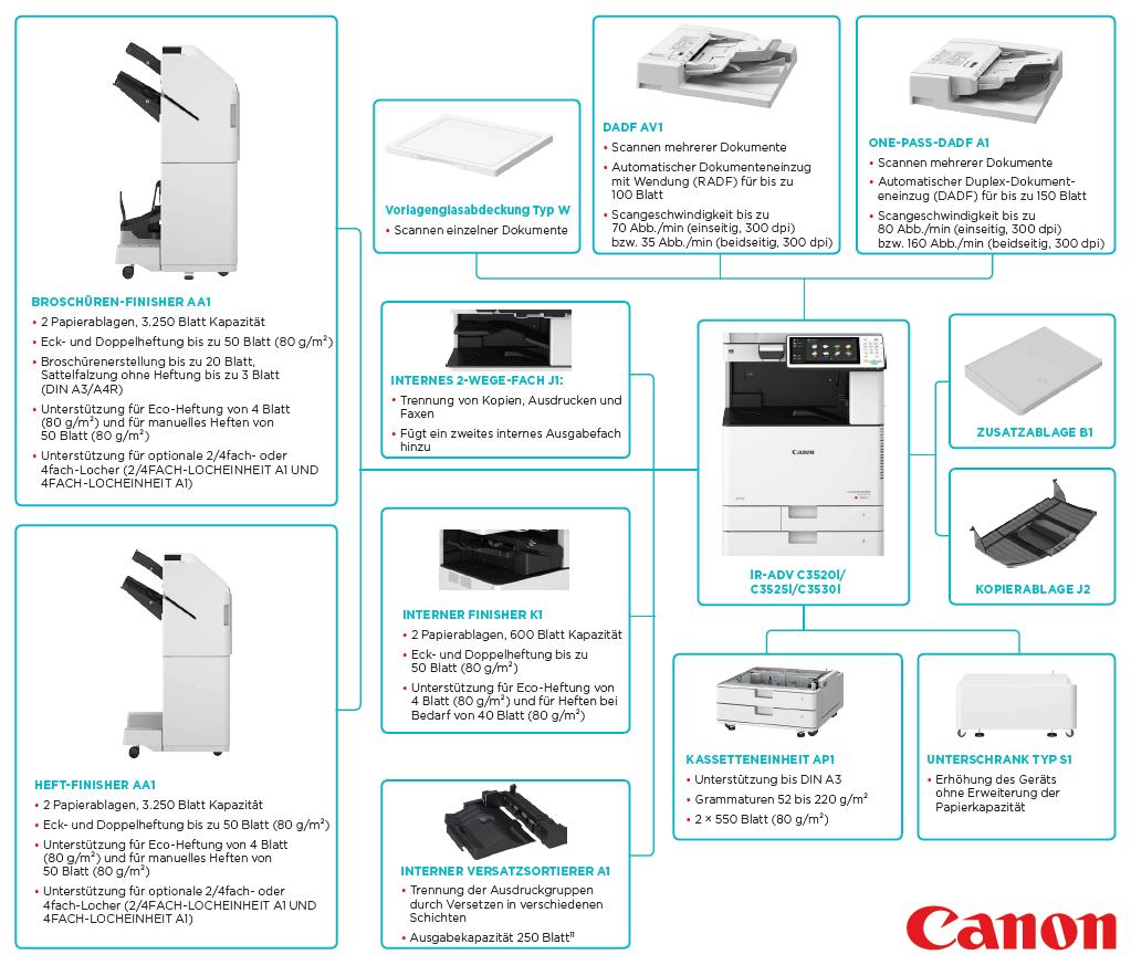 Canon iR ADVANCE C3525i II - Full-Service + 5 Jahre Garantie