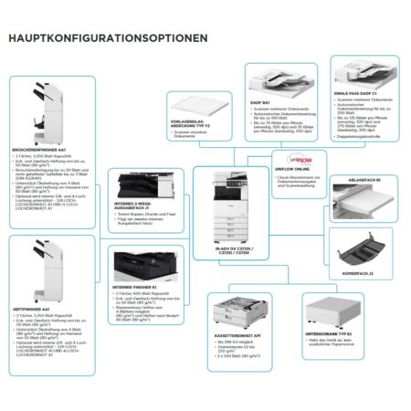 Canon iR ADVANCE DX C3720i C3725i C3730i - Hauptkonfigurationsoptionen